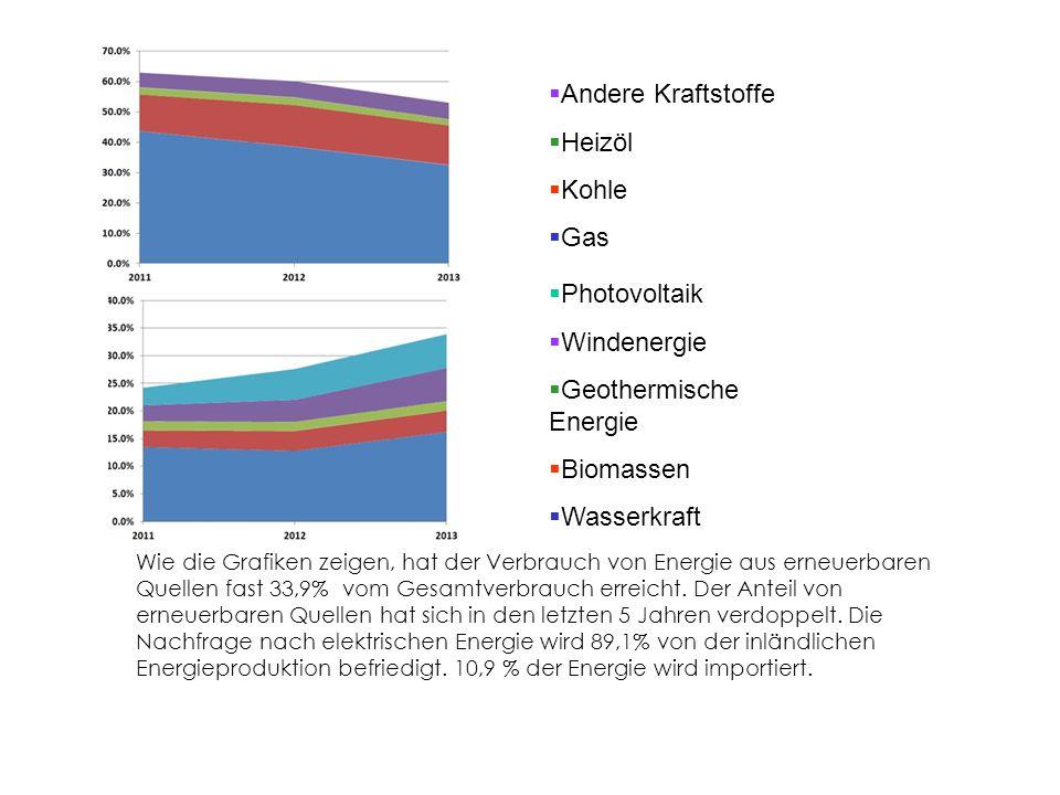 Wie die Grafiken zeigen, hat der Verbrauch von Energie aus erneuerbaren Quellen fast 33,9% vom Gesamtverbrauch erreicht.