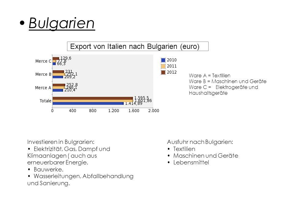 Bulgarien Ware A = Textilien Ware B = Maschinen und Geräte Ware C = Elektrogeräte und Haushaltsgeräte Investieren in Bulgrarien: Elektrizität, Gas, Dampf und Klimaanlagen ( auch aus erneuerbarer Energie.