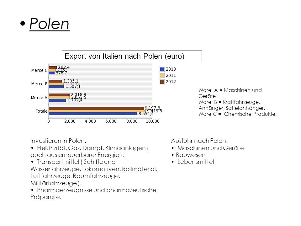 Polen Ware A = Maschinen und Geräte.Ware B = Kraftfahrzeuge, Anhänger, Sattelanhänger.