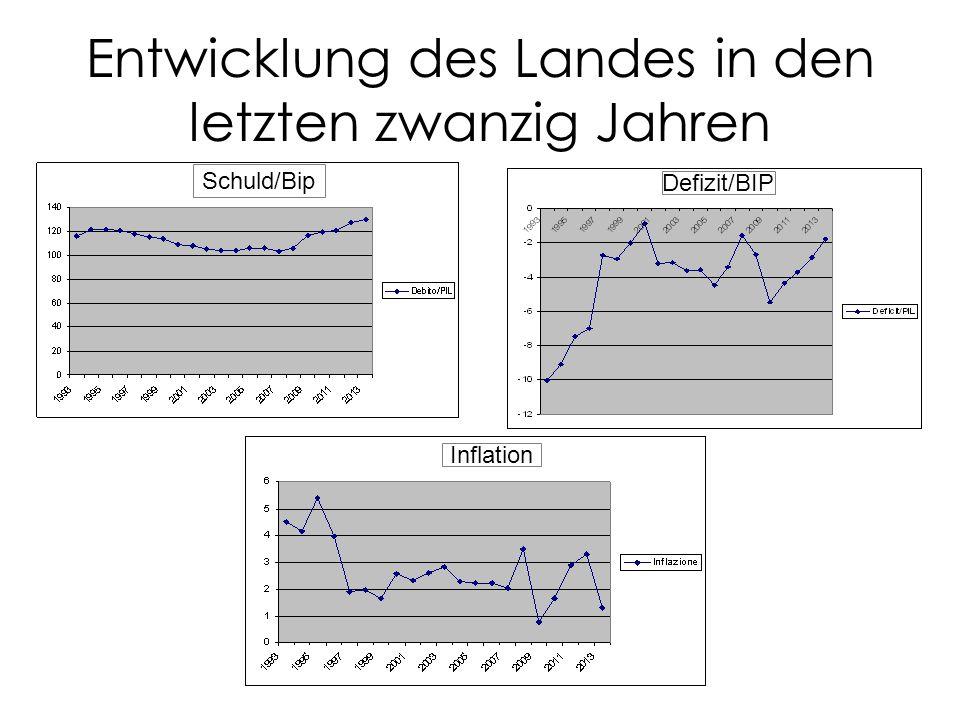 Entwicklung des Landes in den letzten zwanzig Jahren Schuld/Bip Defizit/BIP Inflation