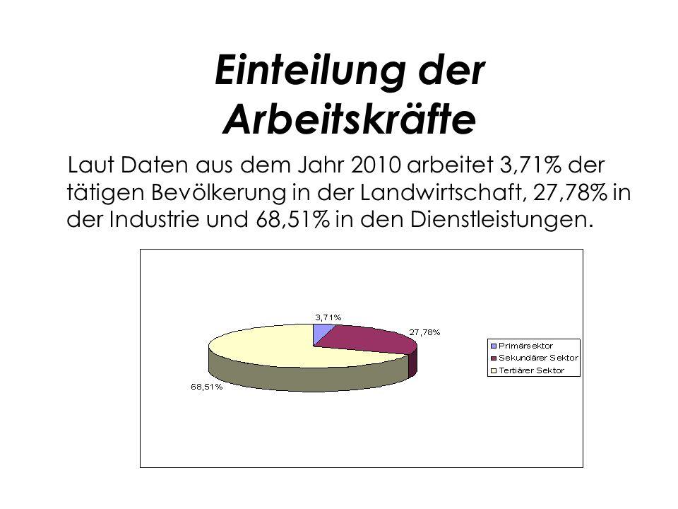 Laut Daten aus dem Jahr 2010 arbeitet 3,71% der tätigen Bevölkerung in der Landwirtschaft, 27,78% in der Industrie und 68,51% in den Dienstleistungen.