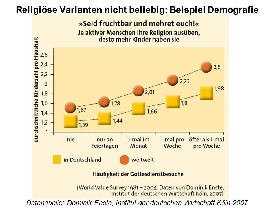 Religiöse Varianten nicht beliebig: Beispiel Demografie Datenquelle: Dominik Enste, Institut der deutschen Wirtschaft Köln 2007