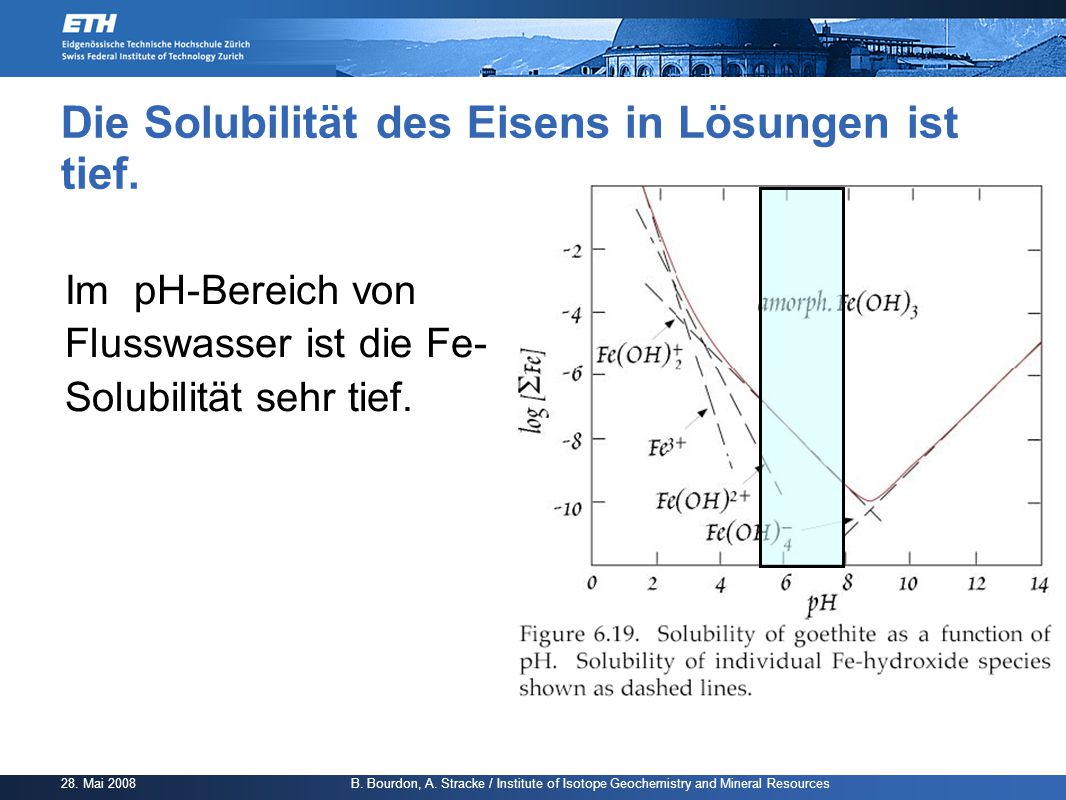 28. Mai 2008 B. Bourdon, A. Stracke / Institute of Isotope Geochemistry and Mineral Resources Die Solubilität des Eisens in Lösungen ist tief. Im pH-B