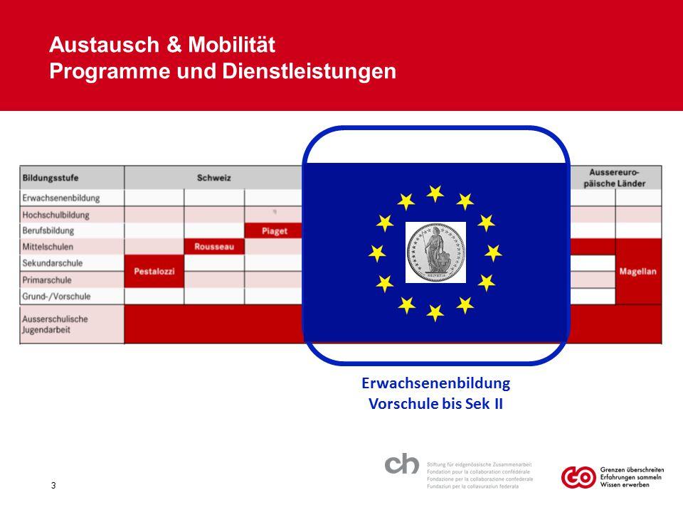 Austausch & Mobilität Programme und Dienstleistungen 3 Erwachsenenbildung Vorschule bis Sek II