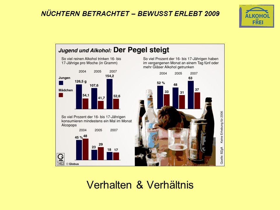 NÜCHTERN BETRACHTET – BEWUSST ERLEBT 2009 Verhalten & Verhältnis