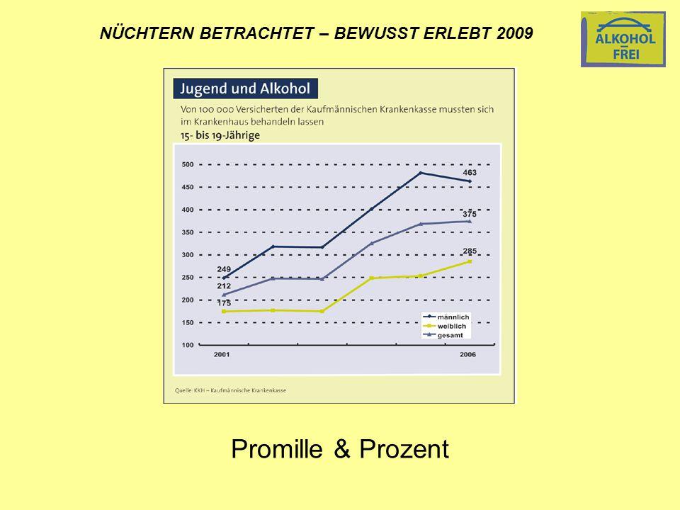 NÜCHTERN BETRACHTET – BEWUSST ERLEBT 2009 Promille & Prozent