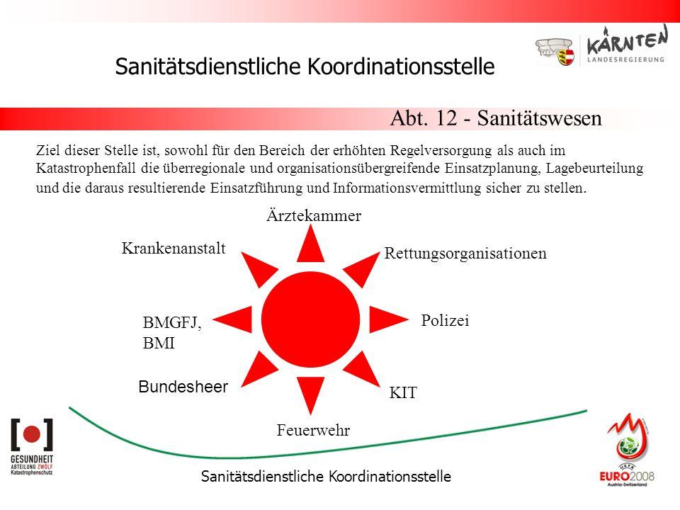 Sanitätsdienstliche Koordinationsstelle Abt. 12 - Sanitätswesen Ziel dieser Stelle ist, sowohl für den Bereich der erhöhten Regelversorgung als auch i