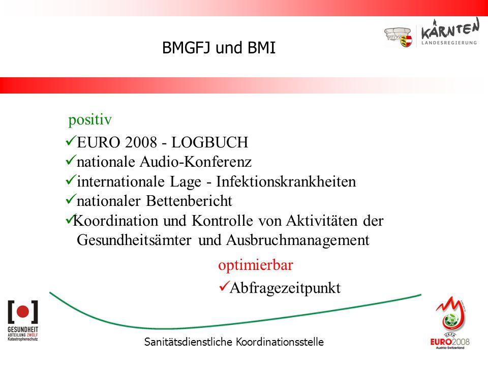 Sanitätsdienstliche Koordinationsstelle BMGFJ und BMI EURO 2008 - LOGBUCH nationale Audio-Konferenz internationale Lage - Infektionskrankheiten nationaler Bettenbericht Koordination und Kontrolle von Aktivitäten der Gesundheitsämter und Ausbruchmanagement positiv optimierbar Abfragezeitpunkt