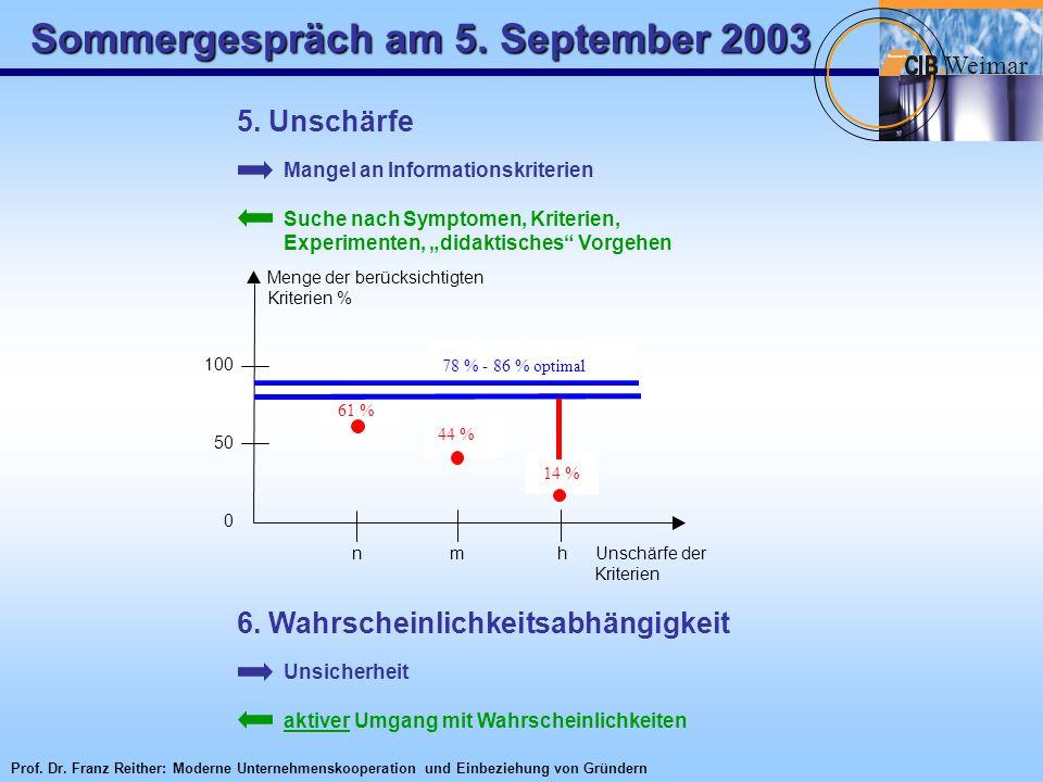 """Sommergespräch am 5. September 2003 W eimar Netzwerk 5. Unschärfe Mangel an Informationskriterien Suche nach Symptomen, Kriterien, Experimenten, """"dida"""