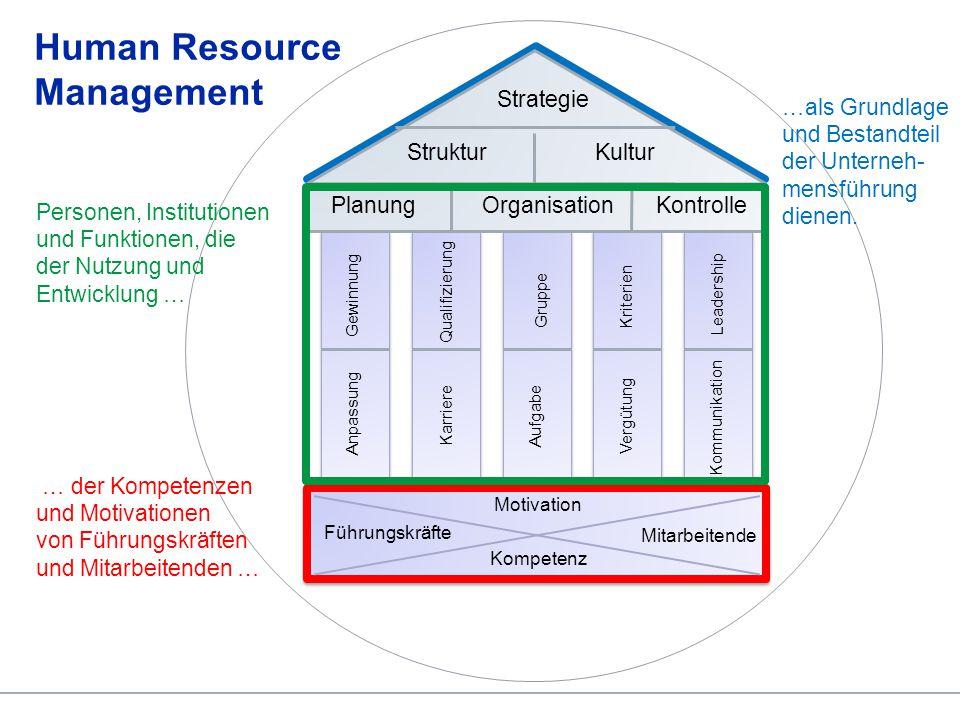 © Lehrstuhl Human Resource Management Prozesse (2/3) Stufe 4: Managementprozesse nach Mackenzie