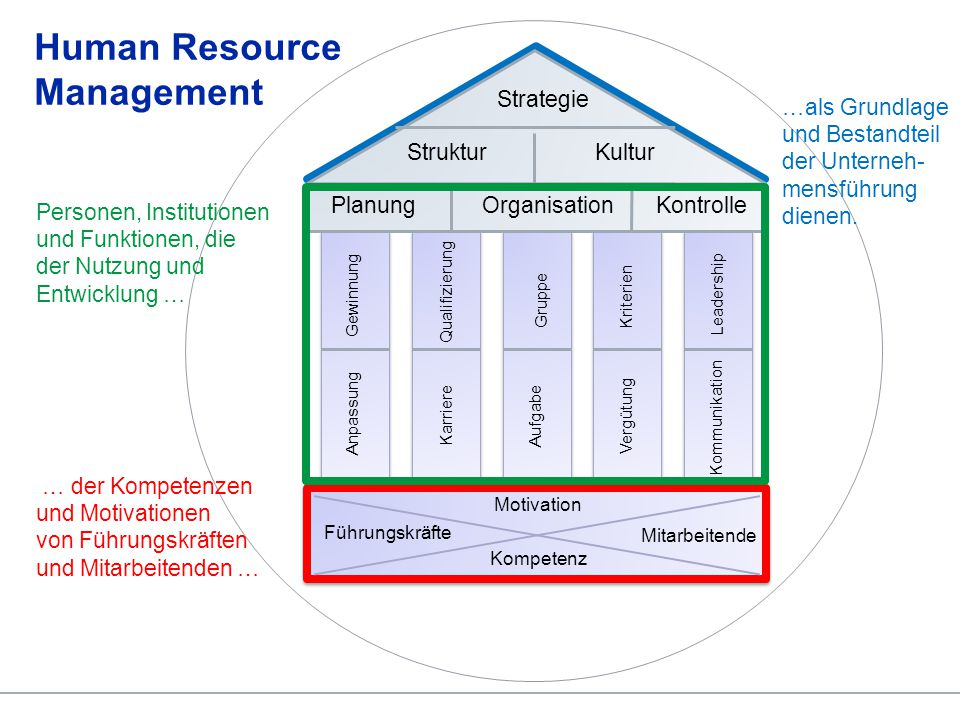 © Lehrstuhl Human Resource Management3