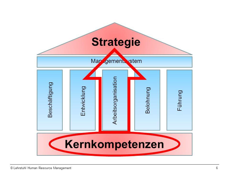 6 Kernkompetenzen Managementsystem Strategie Beschäftigung Entwicklung Belohnung Führung Arbeitsorganisation