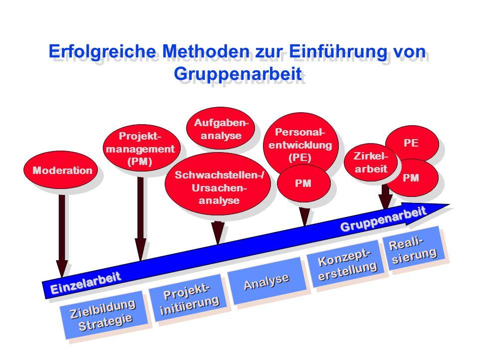 Erfolgreiche Methoden zur Einführung von Gruppenarbeit ZielbildungStrategieZielbildungStrategie Projekt-initiierungProjekt-initiierung Analyse Konzept