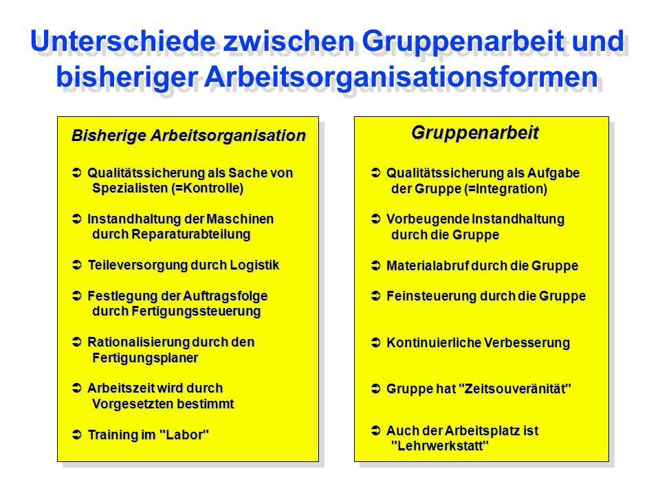 Unterschiede zwischen Gruppenarbeit und bisheriger Arbeitsorganisationsformen Bisherige Arbeitsorganisation  Qualitätssicherung als Sache von Spezial
