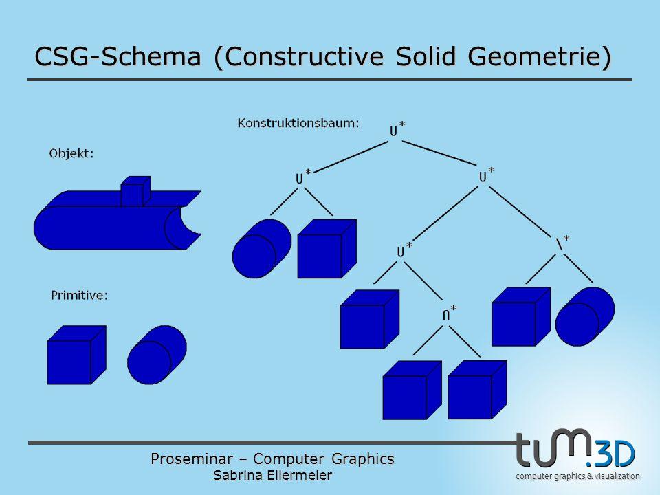Proseminar – Computer Graphics Sabrina Ellermeier computer graphics & visualization CSG-Schema (Constructive Solid Geometrie)