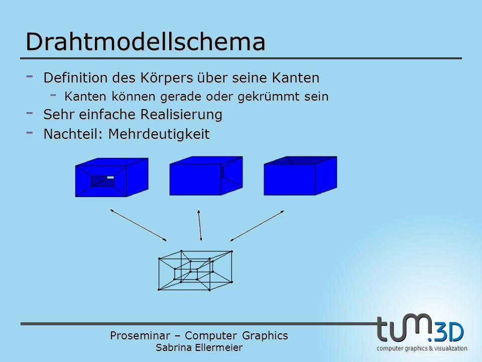 Proseminar – Computer Graphics Sabrina Ellermeier computer graphics & visualization Drahtmodellschema - Definition des Körpers über seine Kanten - Kanten können gerade oder gekrümmt sein - Sehr einfache Realisierung - Nachteil: Mehrdeutigkeit