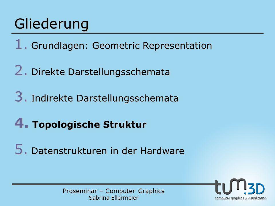 Proseminar – Computer Graphics Sabrina Ellermeier computer graphics & visualization Gliederung 1. Grundlagen: Geometric Representation 2. Direkte Dars