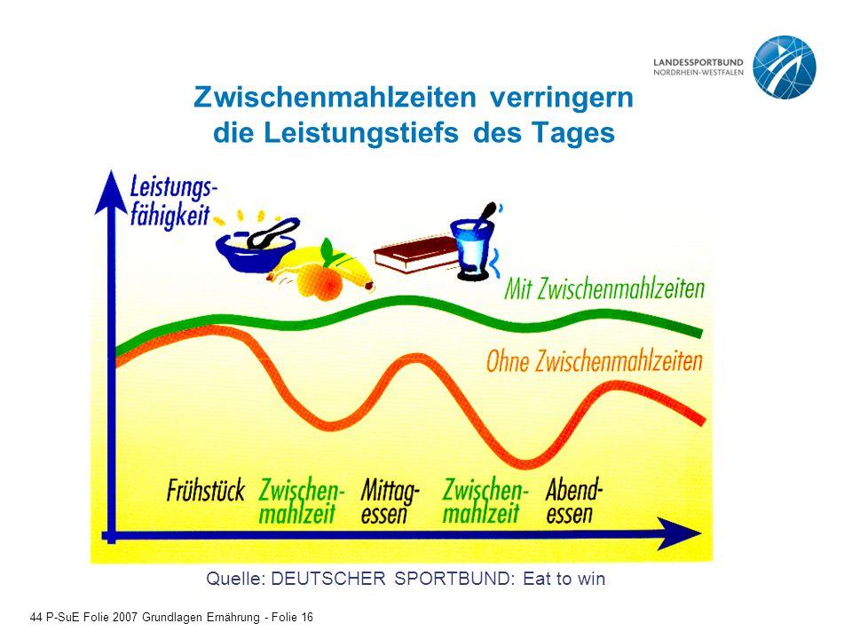 Zwischenmahlzeiten verringern die Leistungstiefs des Tages Quelle: DEUTSCHER SPORTBUND: Eat to win 44 P-SuE Folie 2007 Grundlagen Ernährung - Folie 16