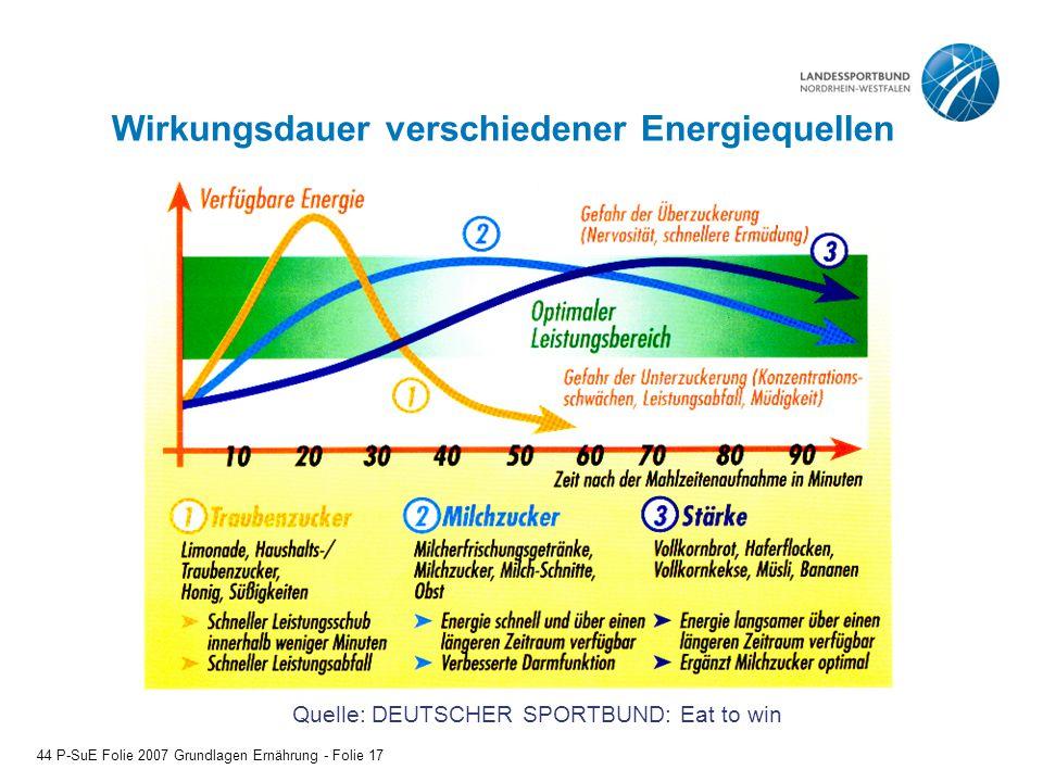 Wirkungsdauer verschiedener Energiequellen Quelle: DEUTSCHER SPORTBUND: Eat to win 44 P-SuE Folie 2007 Grundlagen Ernährung - Folie 17