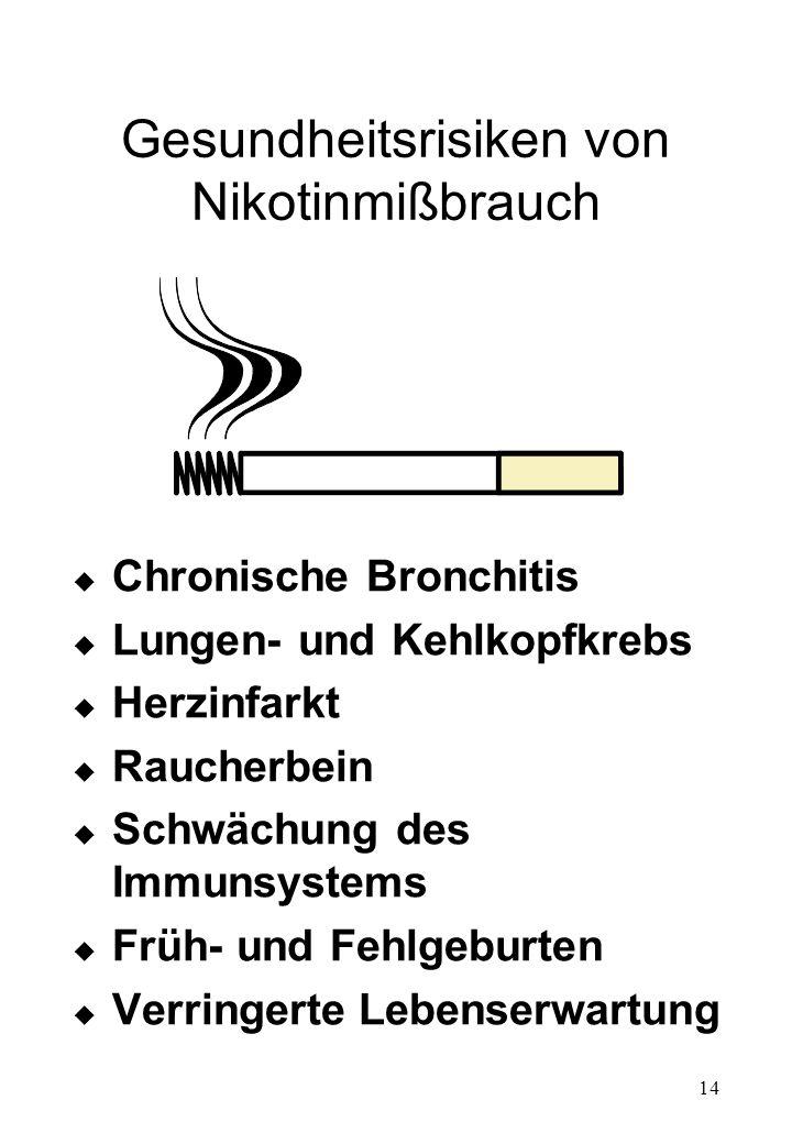 14 Gesundheitsrisiken von Nikotinmißbrauch u Chronische Bronchitis u Lungen- und Kehlkopfkrebs u Herzinfarkt u Raucherbein u Schwächung des Immunsyste