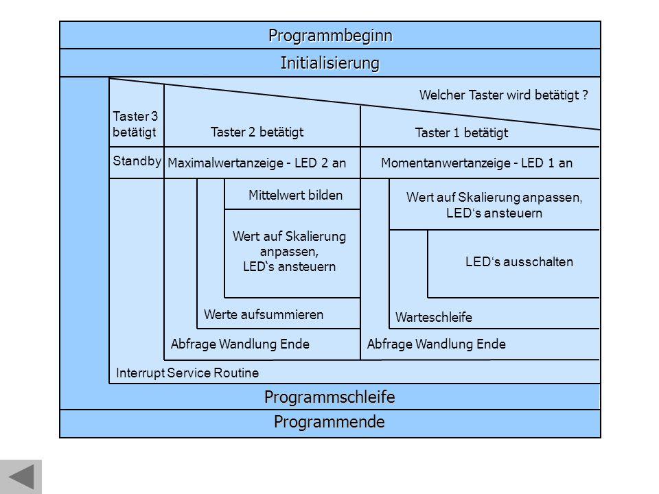 Programmbeginn Initialisierung Programmschleife Welcher Taster wird betätigt .