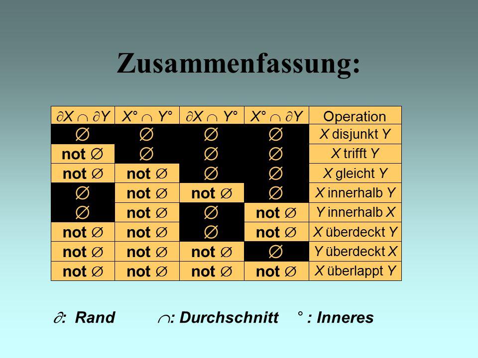 Zusammenfassung:  X   YX°  Y°  X  Y°X°   Y Operation  X disjunkt Y not   X trifft Y not   X gleicht Y  not   X innerhalb Y not   Y überdeckt X  not   Y innerhalb X not   X überdeckt Y not  X überlappt Y  : Rand  : Durchschnitt ° : Inneres