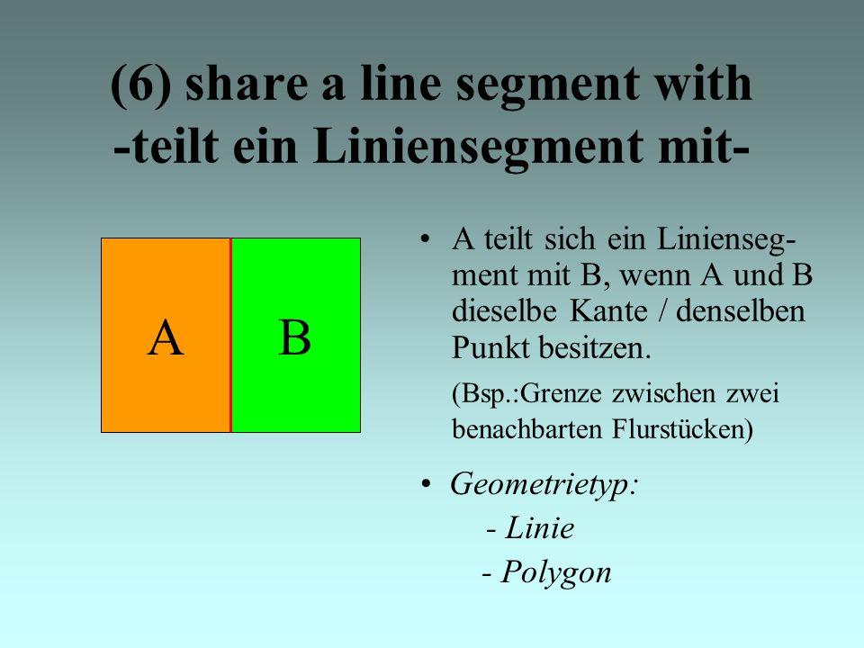 (6) share a line segment with -teilt ein Liniensegment mit- A teilt sich ein Linienseg- ment mit B, wenn A und B dieselbe Kante / denselben Punkt besitzen.