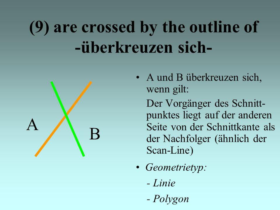 (9) are crossed by the outline of -überkreuzen sich- A und B überkreuzen sich, wenn gilt: Der Vorgänger des Schnitt- punktes liegt auf der anderen Seite von der Schnittkante als der Nachfolger (ähnlich der Scan-Line) Geometrietyp: - Linie - Polygon A B