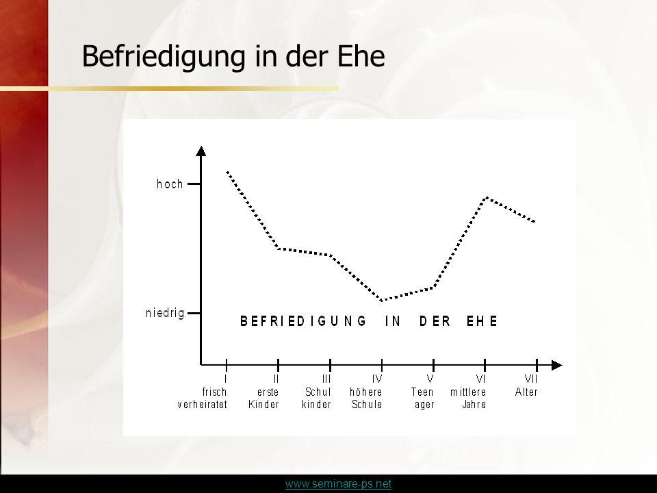 www.seminare-ps.net Befriedigung in der Ehe