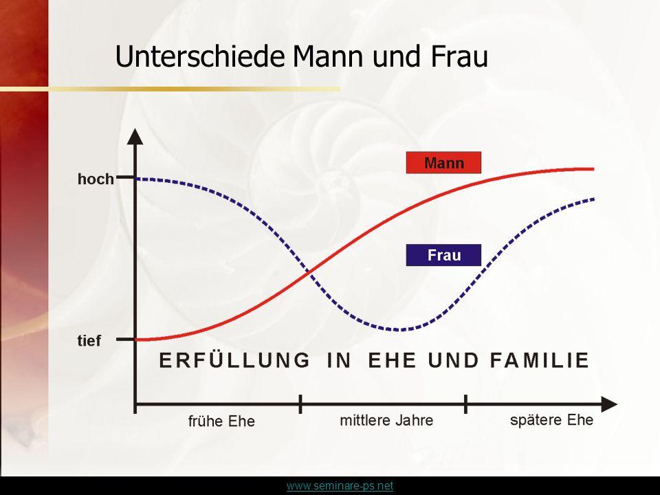 www.seminare-ps.net Unterschiede Mann und Frau