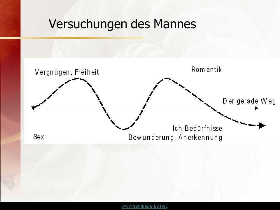 www.seminare-ps.net Versuchungen des Mannes