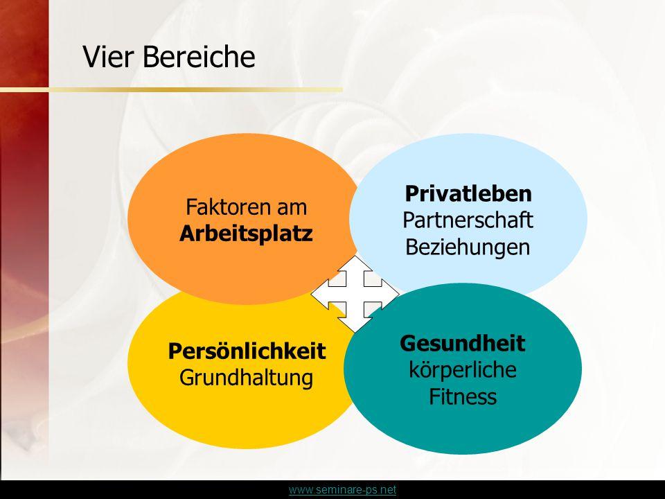 www.seminare-ps.net Persönlichkeit Grundhaltung Faktoren am Arbeitsplatz Privatleben Partnerschaft Beziehungen Gesundheit körperliche Fitness Vier Bereiche