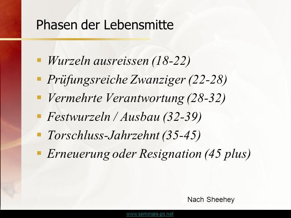 www.seminare-ps.net Phasen der Lebensmitte  Wurzeln ausreissen (18-22)  Prüfungsreiche Zwanziger (22-28)  Vermehrte Verantwortung (28-32)  Festwurzeln / Ausbau (32-39)  Torschluss-Jahrzehnt (35-45)  Erneuerung oder Resignation (45 plus) Nach Sheehey