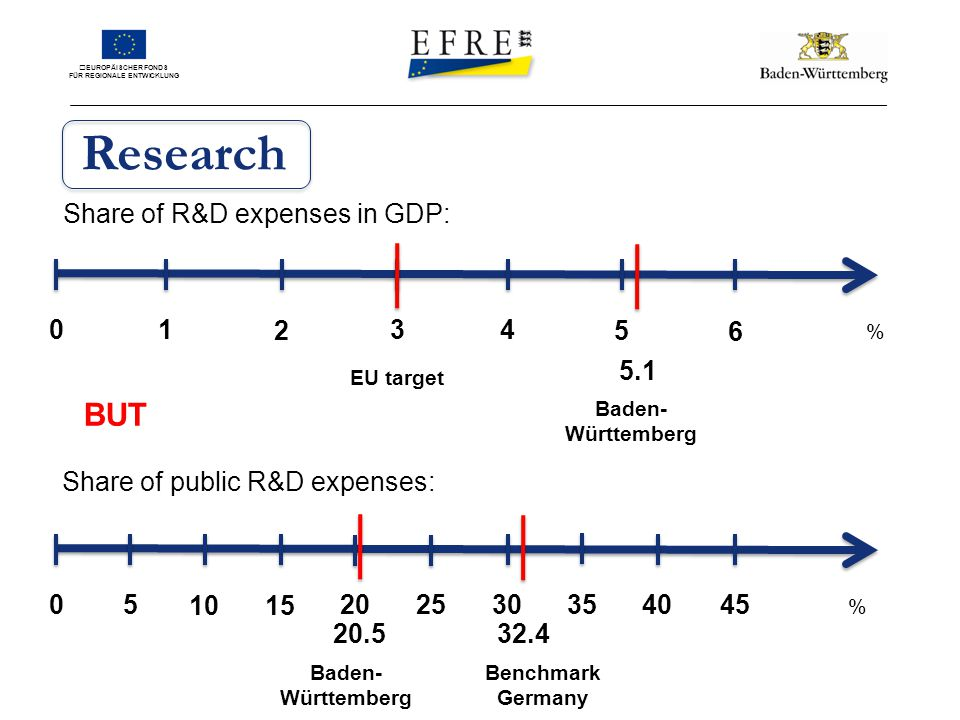 EUROPÄISCHER FONDS FÜR REGIONALE ENTWICKLUNG EU target Baden- Württemberg 5.1 01 2 34 5 6 % Research Share of R&D expenses in GDP: 05 % 1015 2025303540 45 Share of public R&D expenses: Benchmark Germany 32.4 20.5 Baden- Württemberg BUT