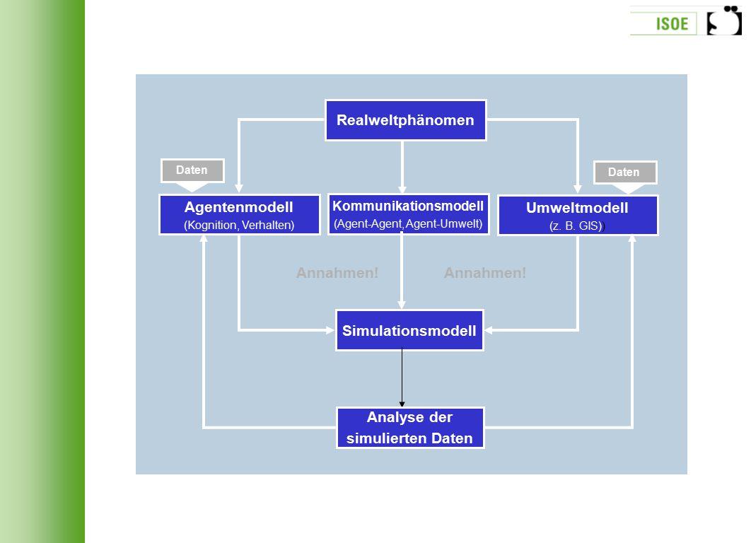 Realweltphänomen Agentenmodell (Kognition, Verhalten) Kommunikationsmodell (Agent-Agent, Agent-Umwelt) Umweltmodell (z. B. GIS)) Daten Simulationsmode