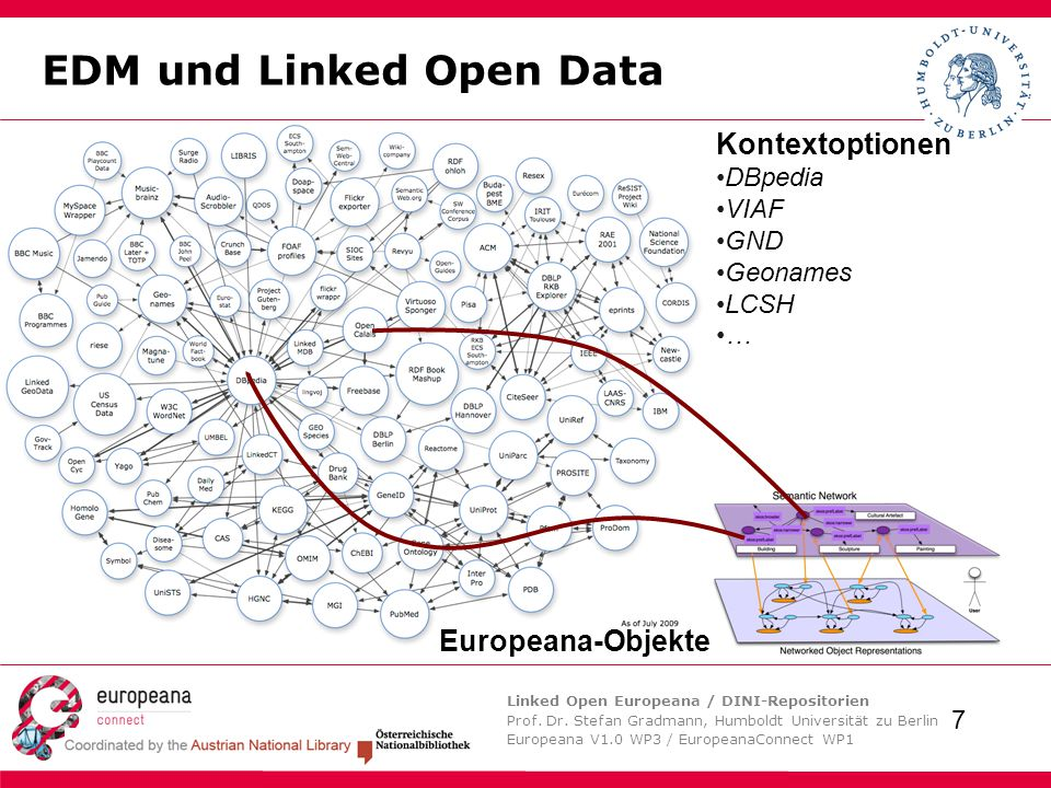 Linked Open Europeana / DINI-Repositorien Prof. Dr. Stefan Gradmann, Humboldt Universität zu Berlin Europeana V1.0 WP3 / EuropeanaConnect WP1 7 EDM un