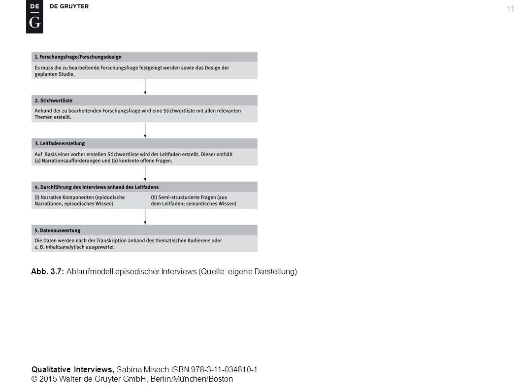 Qualitative Interviews, Sabina Misoch ISBN 978-3-11-034810-1 © 2015 Walter de Gruyter GmbH, Berlin/Mu ̈ nchen/Boston 11 Abb.