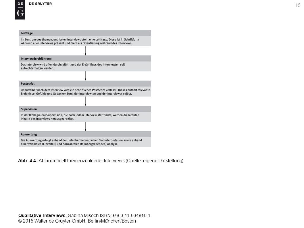 Qualitative Interviews, Sabina Misoch ISBN 978-3-11-034810-1 © 2015 Walter de Gruyter GmbH, Berlin/Mu ̈ nchen/Boston 15 Abb.