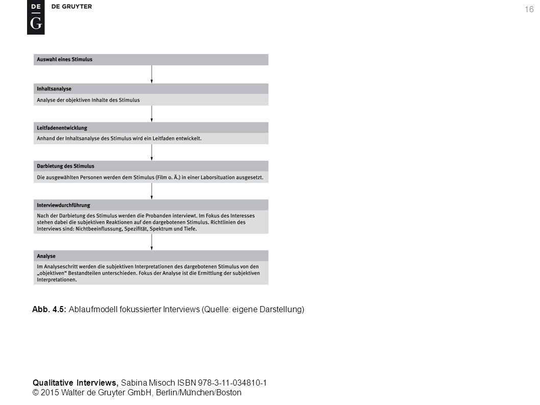 Qualitative Interviews, Sabina Misoch ISBN 978-3-11-034810-1 © 2015 Walter de Gruyter GmbH, Berlin/Mu ̈ nchen/Boston 16 Abb.