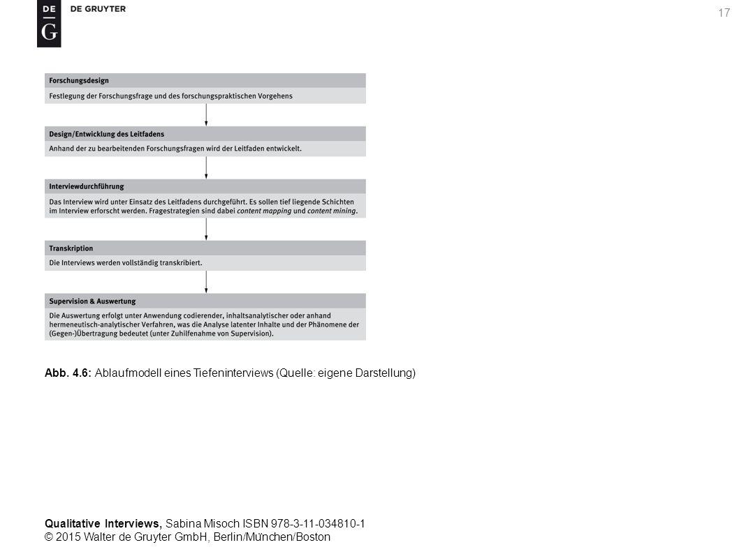 Qualitative Interviews, Sabina Misoch ISBN 978-3-11-034810-1 © 2015 Walter de Gruyter GmbH, Berlin/Mu ̈ nchen/Boston 17 Abb.
