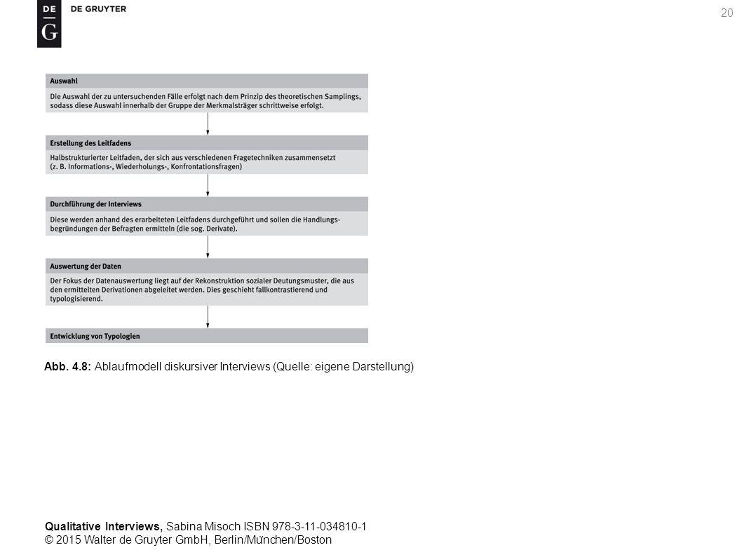 Qualitative Interviews, Sabina Misoch ISBN 978-3-11-034810-1 © 2015 Walter de Gruyter GmbH, Berlin/Mu ̈ nchen/Boston 20 Abb.