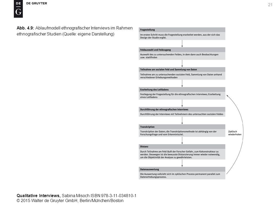 Qualitative Interviews, Sabina Misoch ISBN 978-3-11-034810-1 © 2015 Walter de Gruyter GmbH, Berlin/Mu ̈ nchen/Boston 21 Abb.