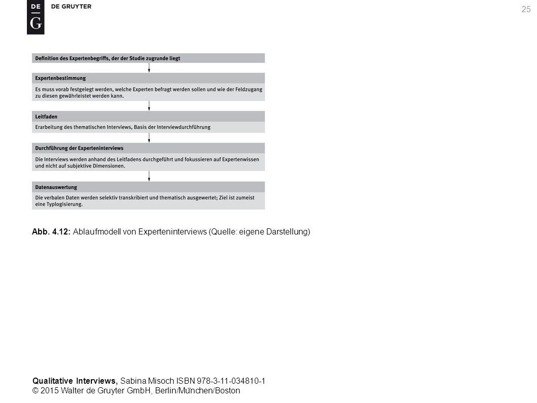 Qualitative Interviews, Sabina Misoch ISBN 978-3-11-034810-1 © 2015 Walter de Gruyter GmbH, Berlin/Mu ̈ nchen/Boston 25 Abb.