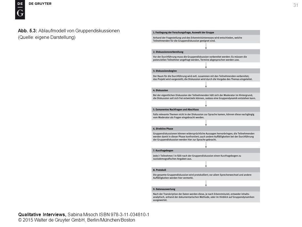 Qualitative Interviews, Sabina Misoch ISBN 978-3-11-034810-1 © 2015 Walter de Gruyter GmbH, Berlin/Mu ̈ nchen/Boston 31 Abb.