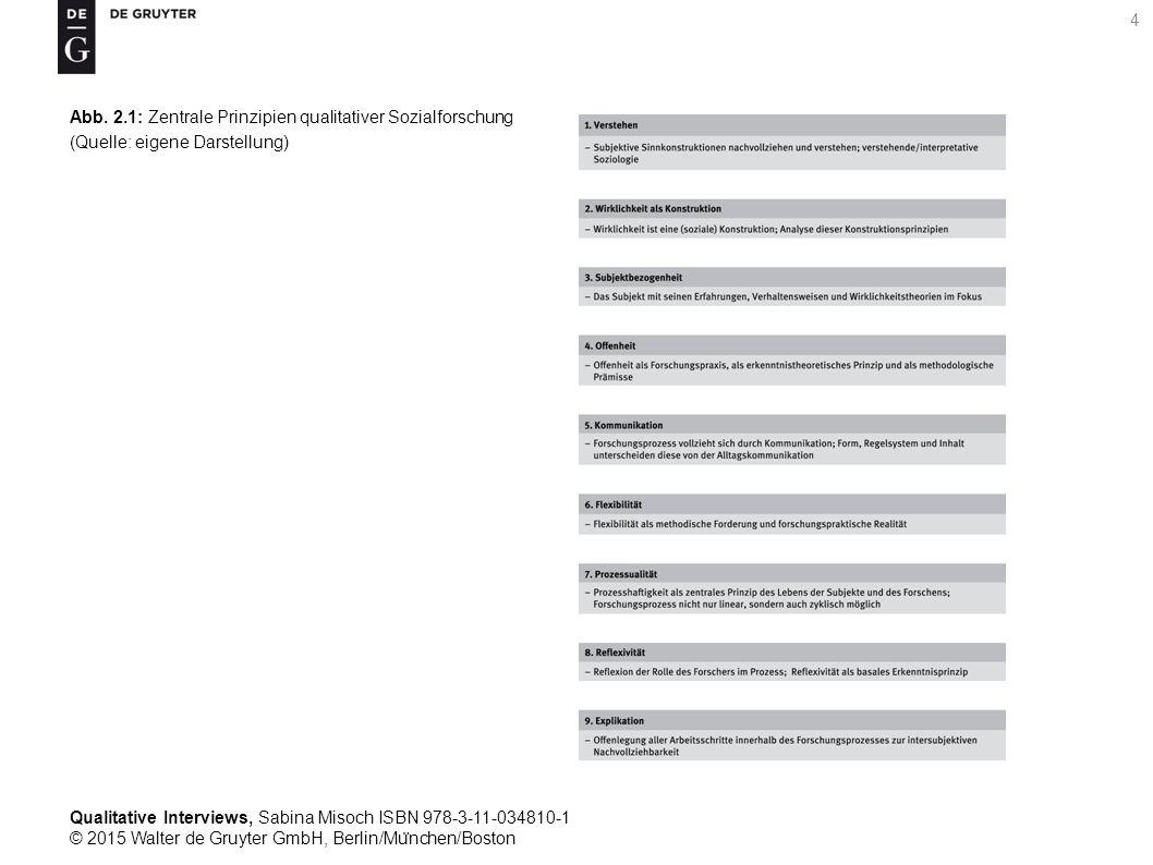 Qualitative Interviews, Sabina Misoch ISBN 978-3-11-034810-1 © 2015 Walter de Gruyter GmbH, Berlin/Mu ̈ nchen/Boston 4 Abb.