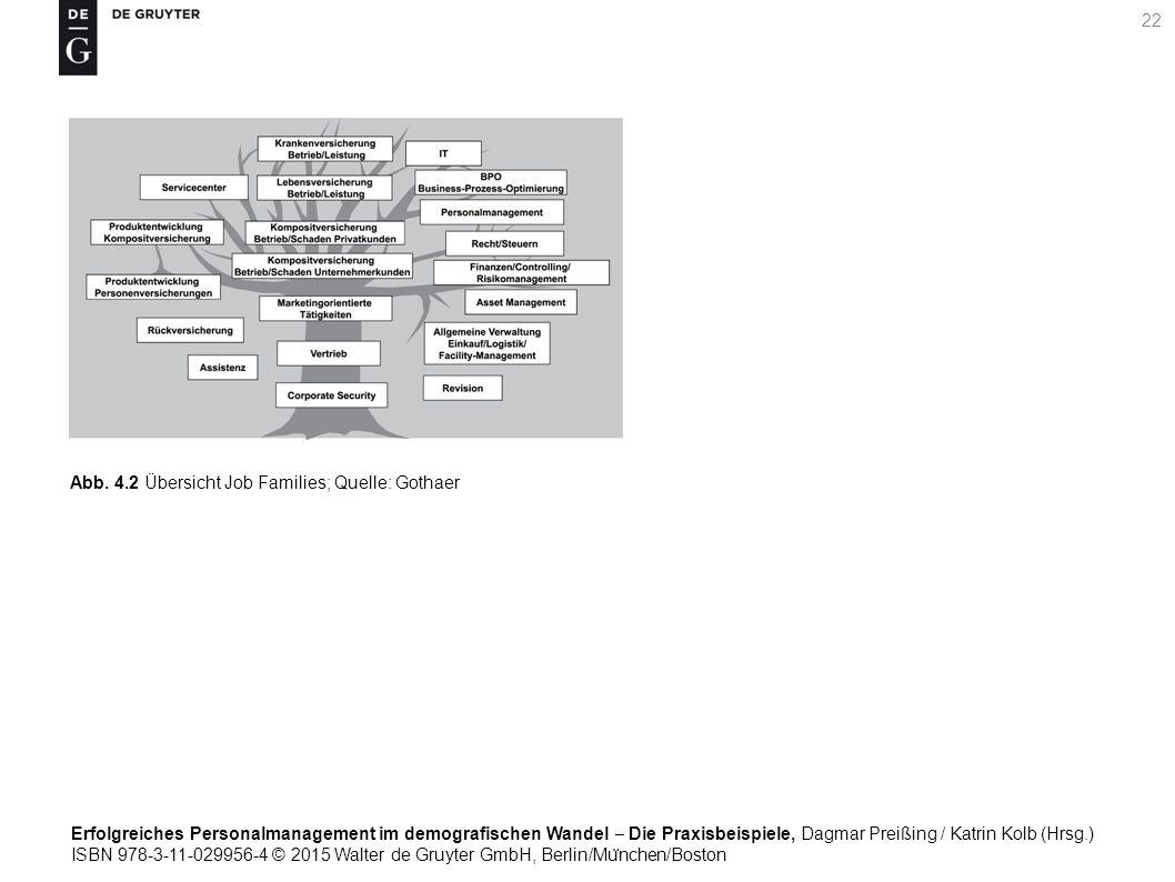 Erfolgreiches Personalmanagement im demografischen Wandel ‒ Die Praxisbeispiele, Dagmar Preißing / Katrin Kolb (Hrsg.) ISBN 978-3-11-029956-4 © 2015 Walter de Gruyter GmbH, Berlin/Mu ̈ nchen/Boston 22 Abb.