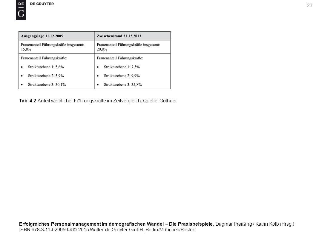 Erfolgreiches Personalmanagement im demografischen Wandel ‒ Die Praxisbeispiele, Dagmar Preißing / Katrin Kolb (Hrsg.) ISBN 978-3-11-029956-4 © 2015 Walter de Gruyter GmbH, Berlin/Mu ̈ nchen/Boston 23 Tab.