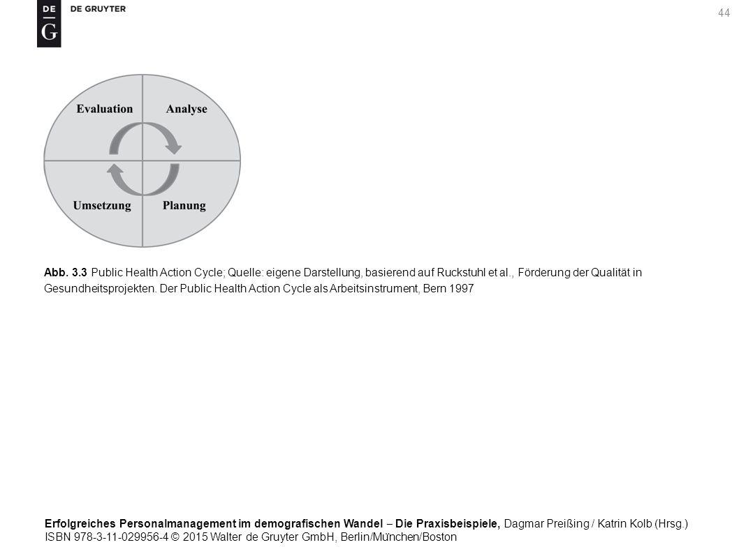 Erfolgreiches Personalmanagement im demografischen Wandel ‒ Die Praxisbeispiele, Dagmar Preißing / Katrin Kolb (Hrsg.) ISBN 978-3-11-029956-4 © 2015 Walter de Gruyter GmbH, Berlin/Mu ̈ nchen/Boston 44 Abb.