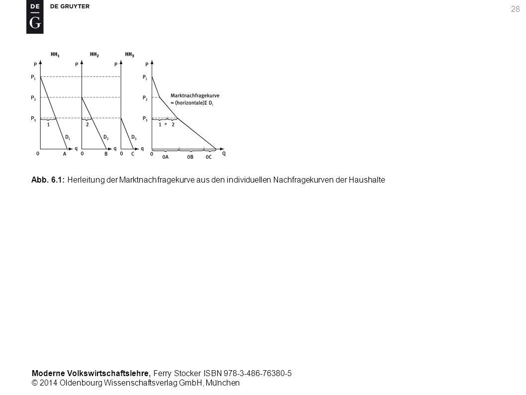 Moderne Volkswirtschaftslehre, Ferry Stocker ISBN 978-3-486-76380-5 © 2014 Oldenbourg Wissenschaftsverlag GmbH, Mu ̈ nchen 28 Abb. 6.1: Herleitung der