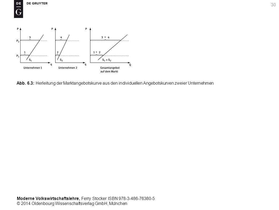 Moderne Volkswirtschaftslehre, Ferry Stocker ISBN 978-3-486-76380-5 © 2014 Oldenbourg Wissenschaftsverlag GmbH, Mu ̈ nchen 30 Abb. 6.3: Herleitung der